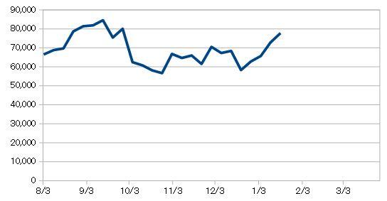 20190118_米国株資産推移