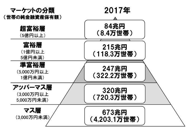 野村総合研究所富裕層ピラミッド2017