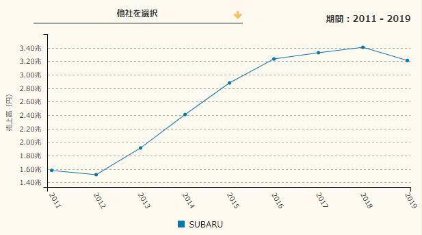 SUBARU売上推移
