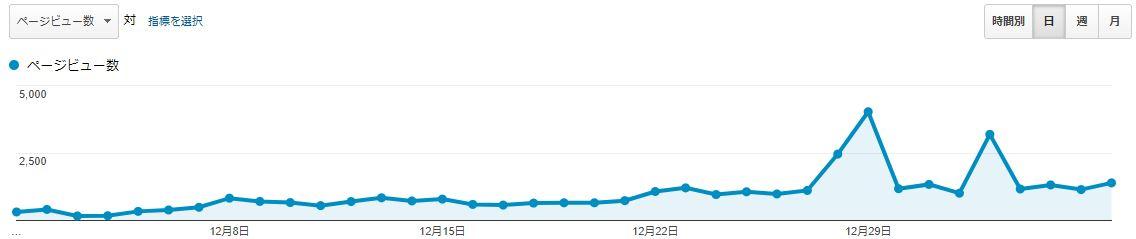 ブログ運営報告100記事達成_02