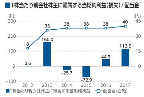 昭和シェル石油配当金推移