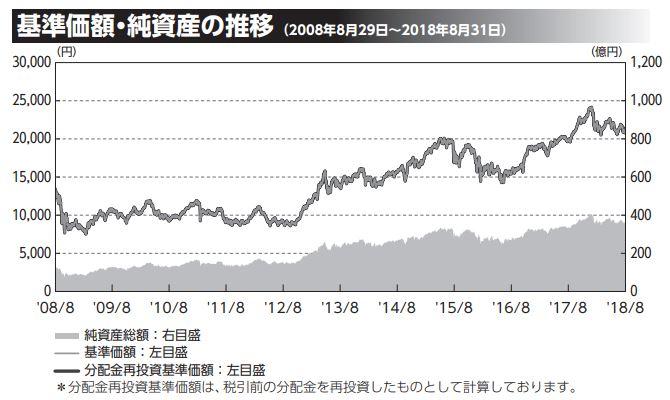日本バリュー株ファンド_基準価格推移