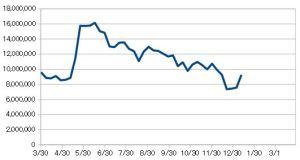 20190111_日本株資産推移