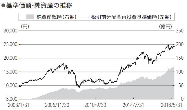 ニッセイワールドセレクトファンド(株式重視型)_基準価格推移