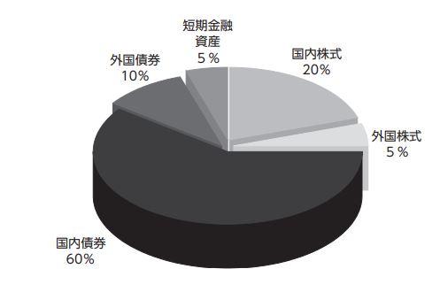 DCマイセレクション25_構成比率