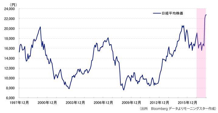 1998年~2018年までの日経平均チャート