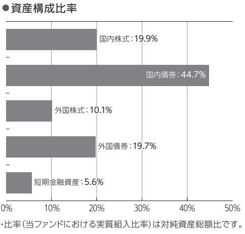 ニッセイワールドセレクトファンド(債券重視型)_構成比率
