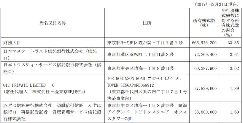 JT大株主構成