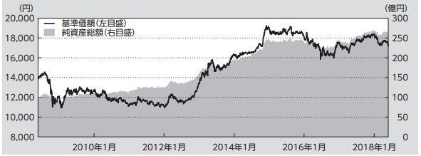 外国債券型_基準価格推移