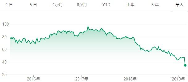 20190224クラフトハインツ上場後の株価推移
