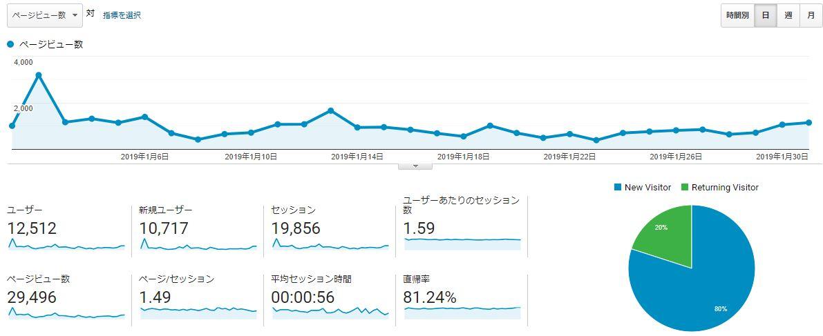 ブログ運営報告_1月PV数推移