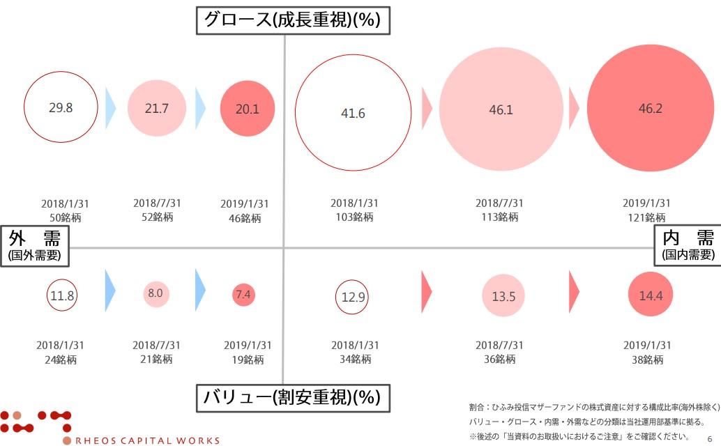 20190207_ひふみ投信保有分類