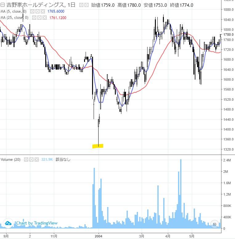 20190212_吉野家BSE問題時の株価チャート