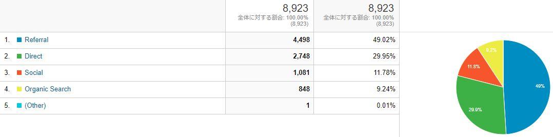 ブログ運営報告_12月のトラフィック