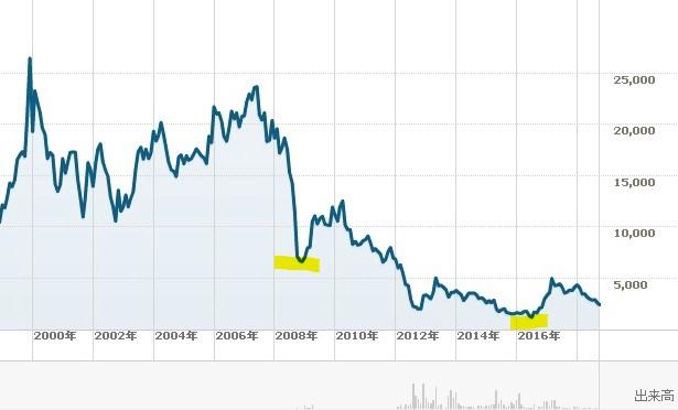20190212_シャープ2000年以後の株価チャート