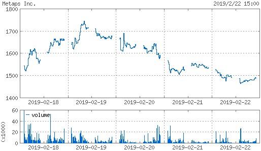 20190222_metaps株価週間チャート