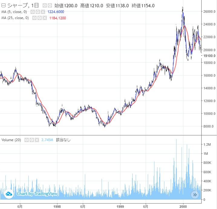 20190212_シャープ2000年前後の株価チャート