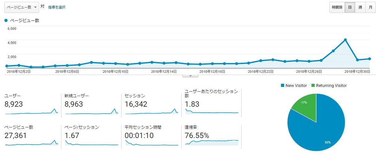 ブログ運営報告_12月PV数推移