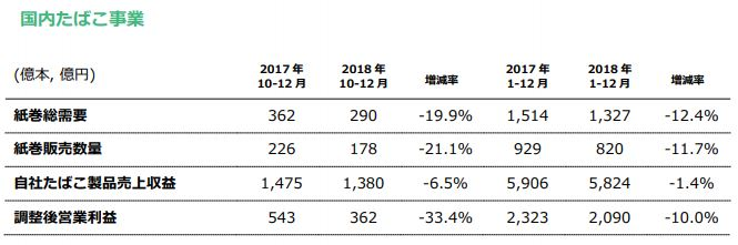 JT_2018年度決算_国内たばこ産業