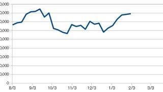 20190201_米国株資産推移