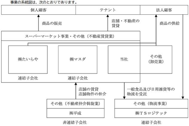 エコスグループ関連会社組織図