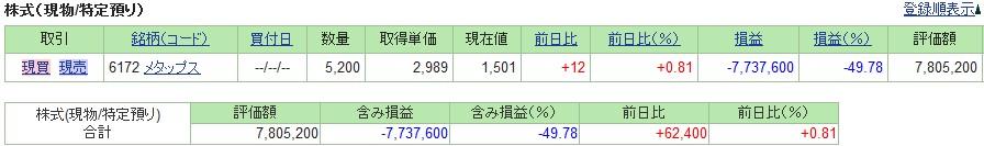 20190301_日本株SBI証券評価損益