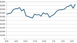 20190315_米国株資産推移
