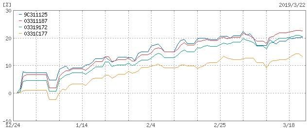 ひふみ_emaxis_3ヶ月チャート