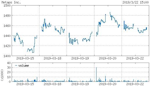 20190322_metaps株価週間チャート