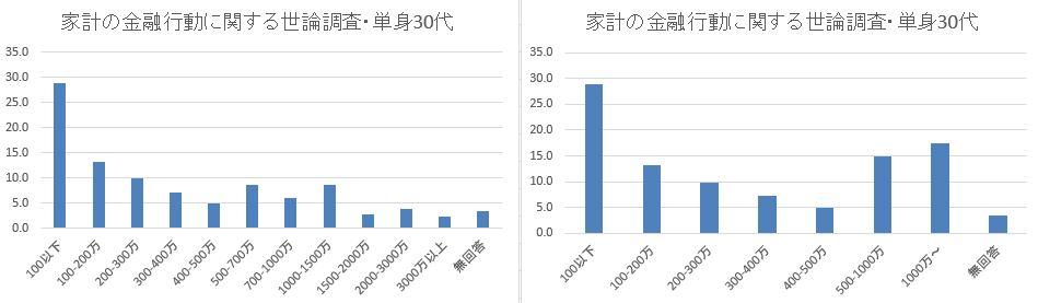 日銀_家計の金融行動に関する世論調査_単身30代_まとめ