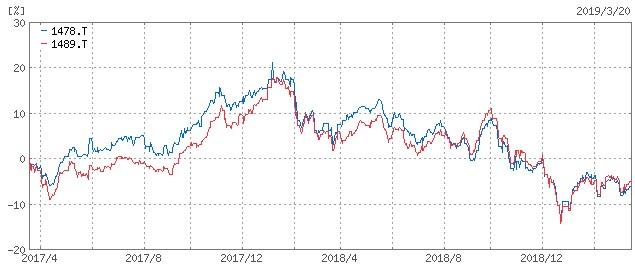 20190321_iシェアーズMSCIジャパン高配当利回りETF_比較長期チャート02