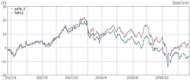 20190321_iシェアーズMSCIジャパン高配当利回りETF_比較長期チャート03