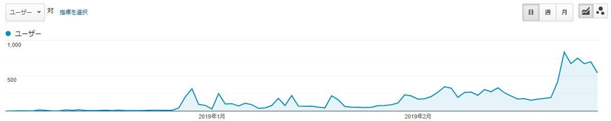 ブログ運営報告_3ヶ月間の検索流入推移