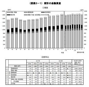 20190416-家計の金融資産元データ