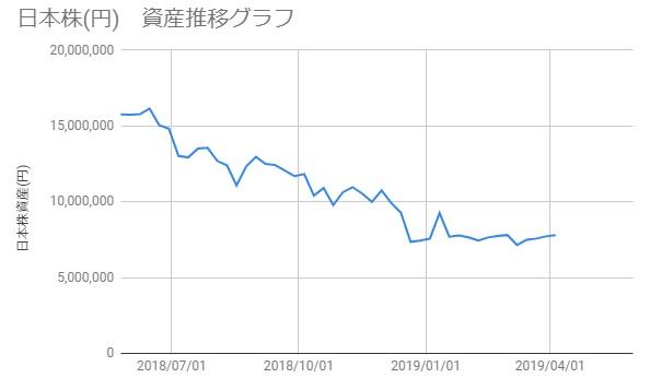 20190405_日本株資産推移