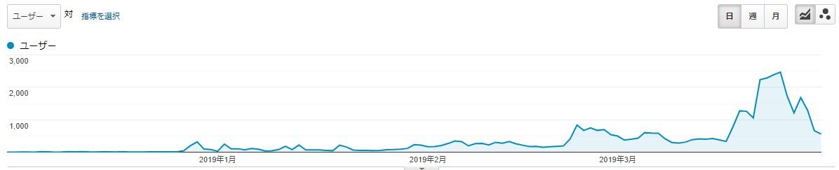 201904-ブログ運営-検索推移