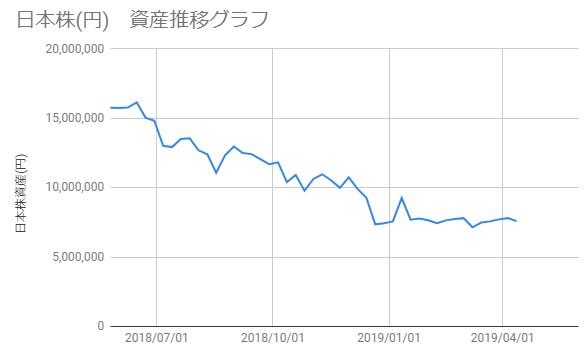 20190412_日本株資産推移
