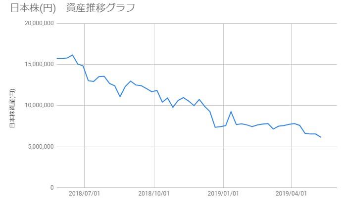 20190510_日本株資産推移