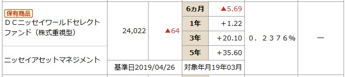201905NISSAY401kDCニッセイワールドセレクトファンド(株式)商品情報