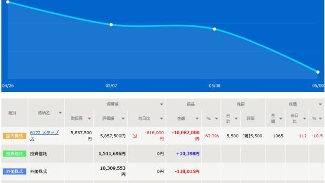 20190509-mytrade資産推移画面