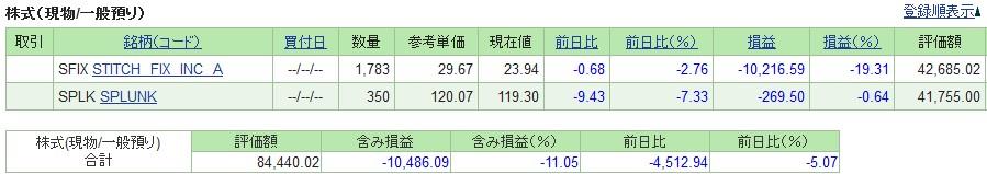20190524_米国株SBI証券評価損益