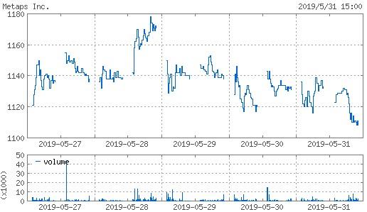 20190531_metaps株価週間チャート