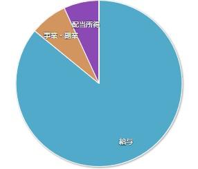 201904家計簿公開_収入内訳01