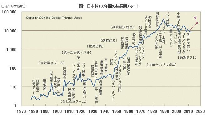 日経平均130年長期チャート
