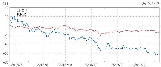 20190517_metaps_topix株価比較チャート