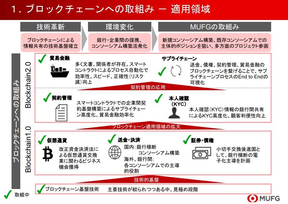 三菱UFJのブロックチェーン取り組み