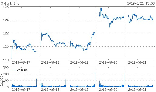 20190621_splk株価週間チャート