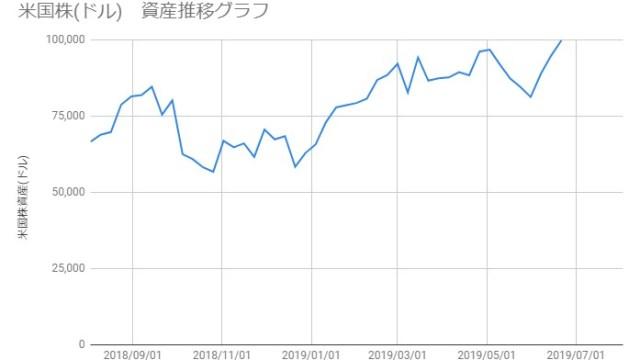 20190621_米国株資産推移