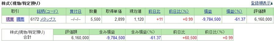 20190607_日本株SBI証券評価損益