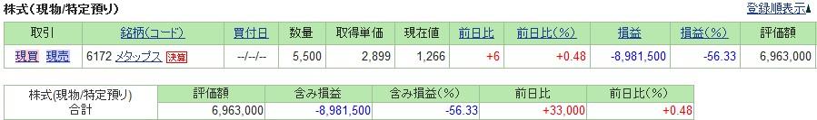20190705_日本株SBI証券評価損益